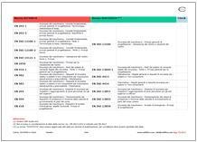 Check norme Direttiva macchine - Rev. 2.0