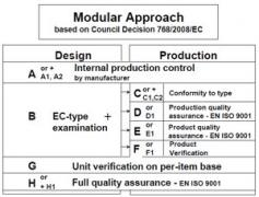 Approccio Modulare: i Moduli per le Procedure di Valutazione della Conformità