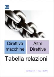 La direttiva macchine e altre direttive: Tabella relazioni