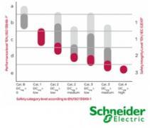 EasySafe Calculator - Schneider Electric