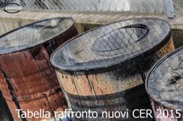 Tabella raffronto CER 2015/2000