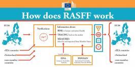 RASFF: Domande e risposte