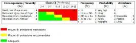 Norma Tecnica/Technical Report ISO/TR 14121-2 A.7 Metodo Ibrido