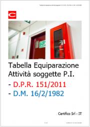 Tabella equiparazione D.M. 16/2/1982 / D.P.R. 151/2011