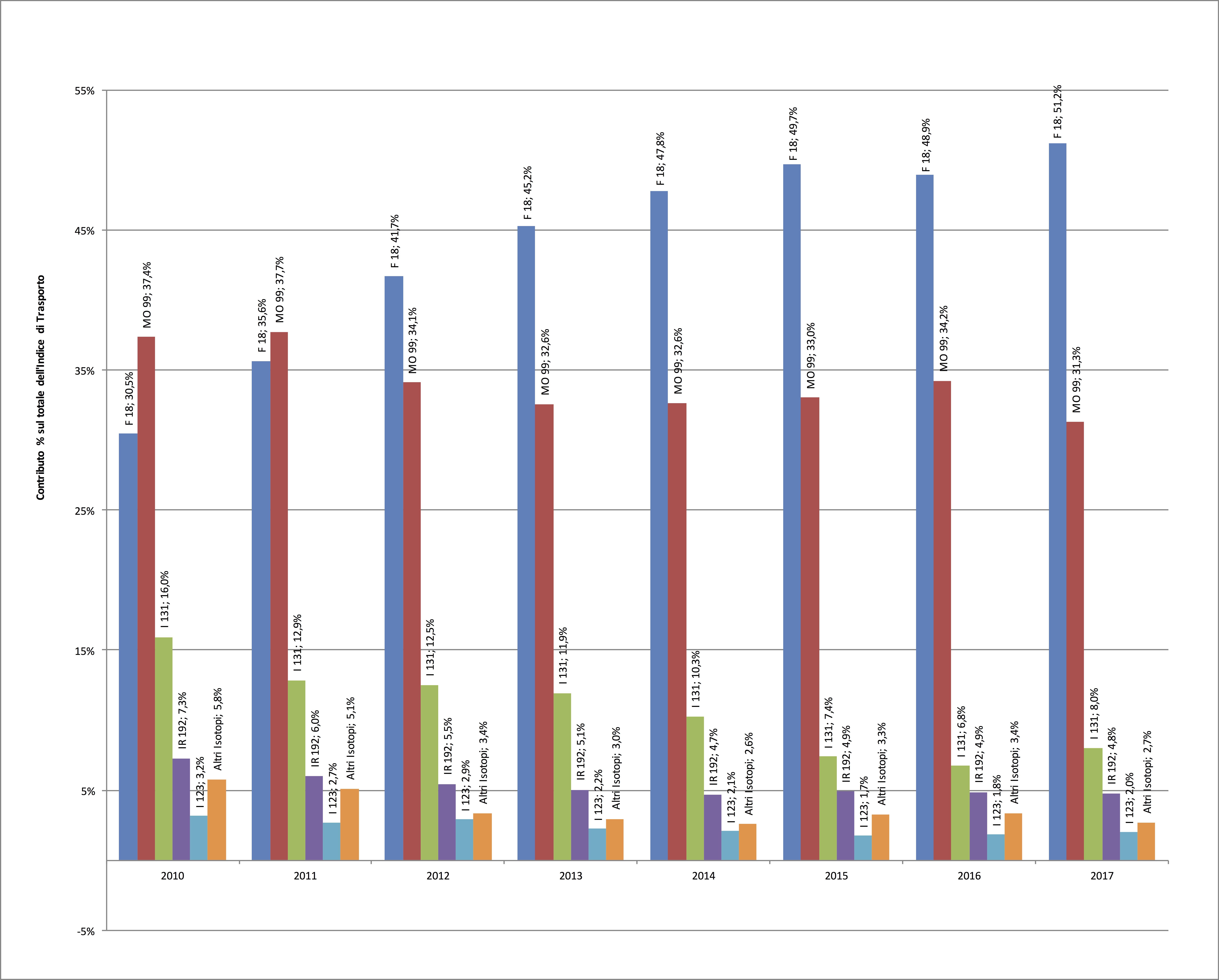 Elencare i tipi di datazione radiometrica