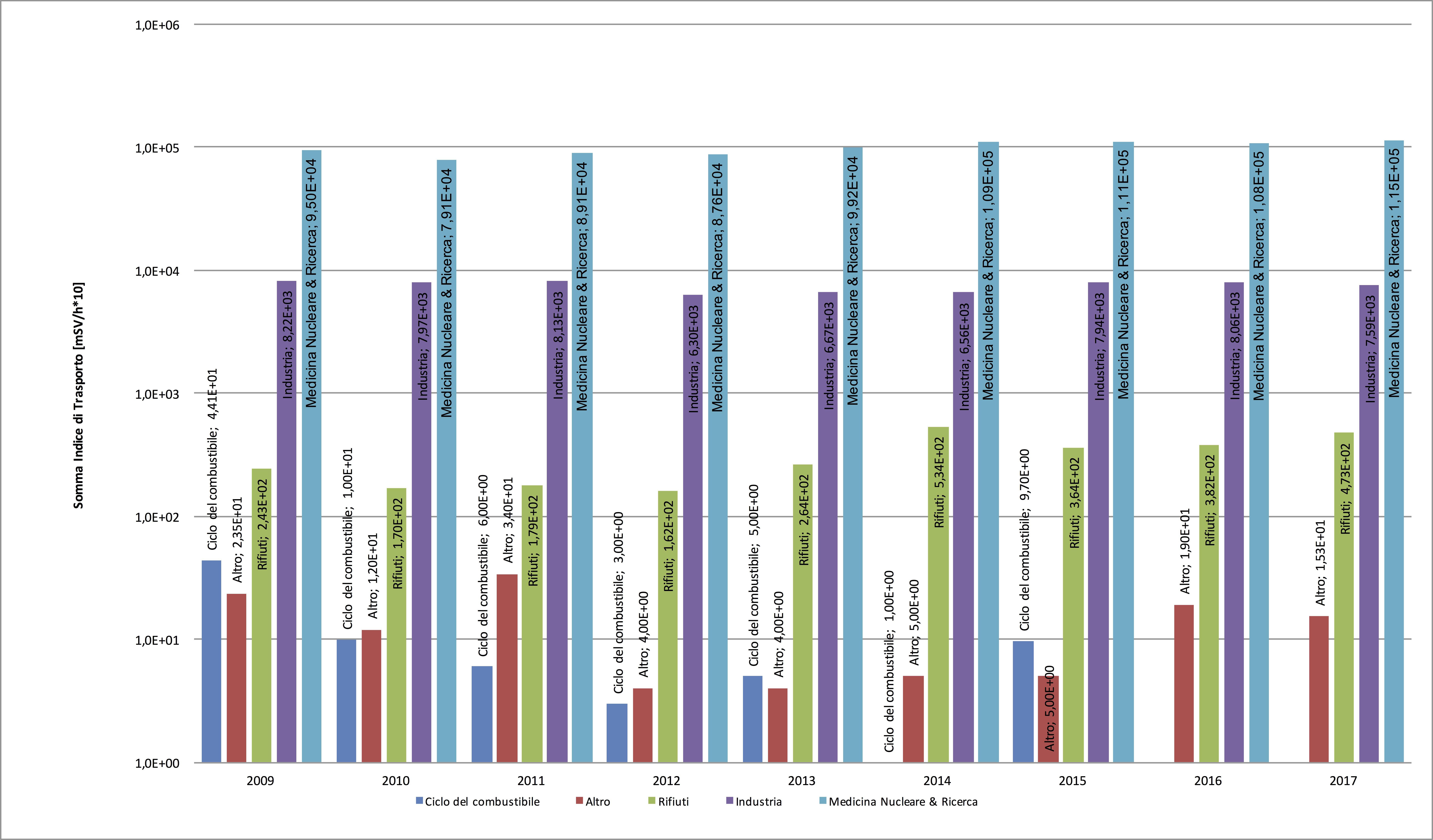 Precisione di datazione del carbonio 2013