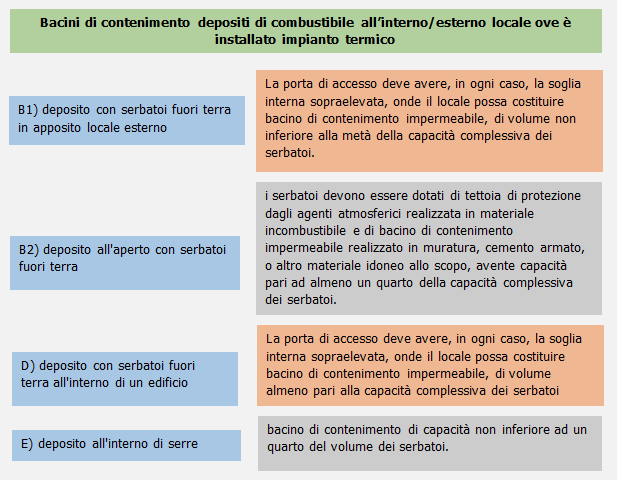 Distanze di sicurezza per serbatoi gpl interrationdating