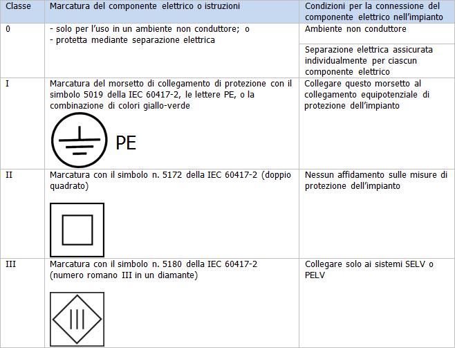 En 61140 protezione contro i contatti elettrici for Simboli elettrici cei