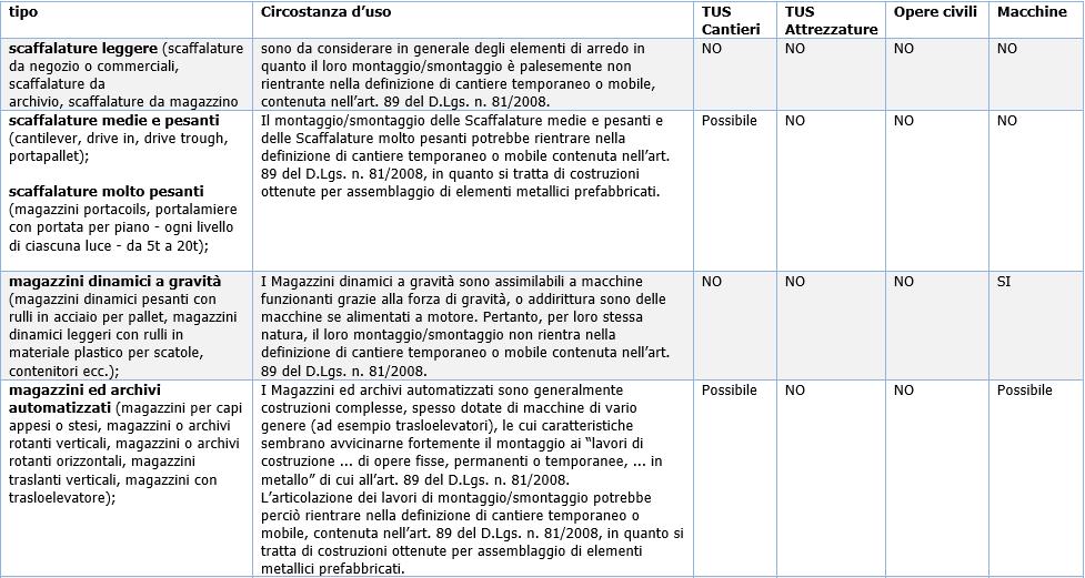 Guida Alla Sicurezza Delle Scaffalature Industriali E Dei Soppalchi.Sicurezza Magazzini A Scaffalature Metalliche Quadro Normativo E