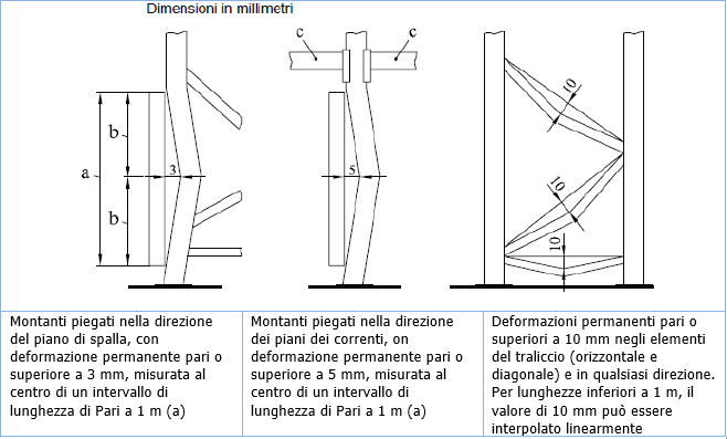 Calcolo Portata Scaffalature.Sicurezza Magazzini A Scaffalature Metalliche Quadro