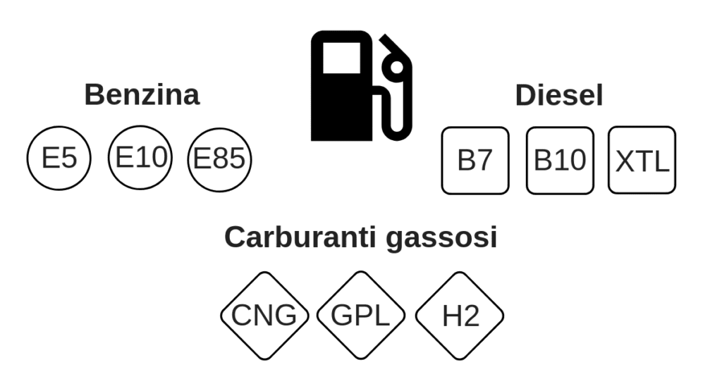 Carburanti sigle 2018