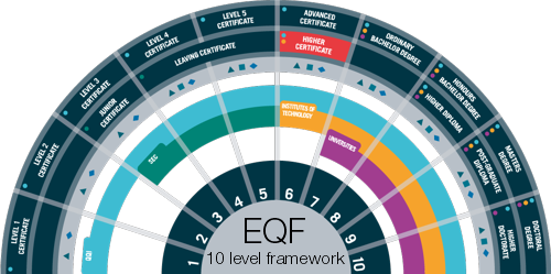 EQF 10 level framework