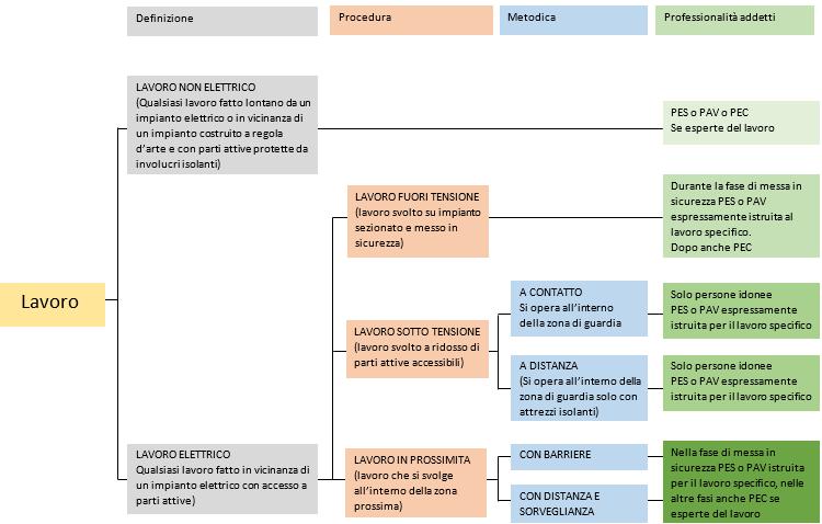 Piano Manutenzione impianti elettrici - Certifico Srl
