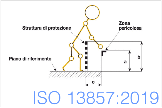 ISO 13857 2019 Published
