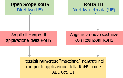 Open scope e RoHS III