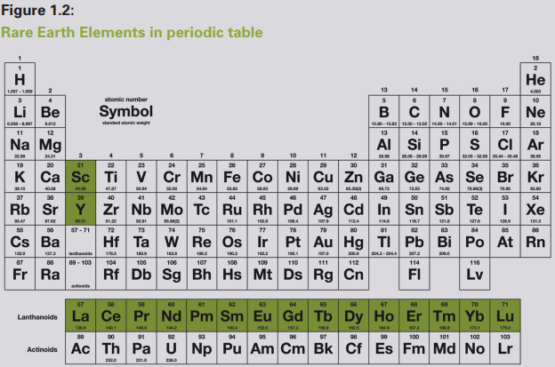 Rare Earth Elements in periodic table
