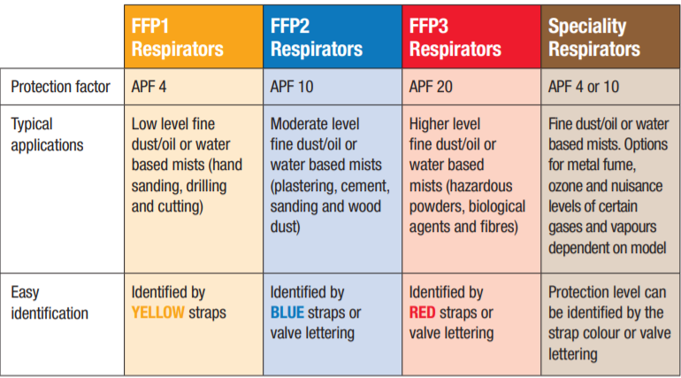 Classification RPE