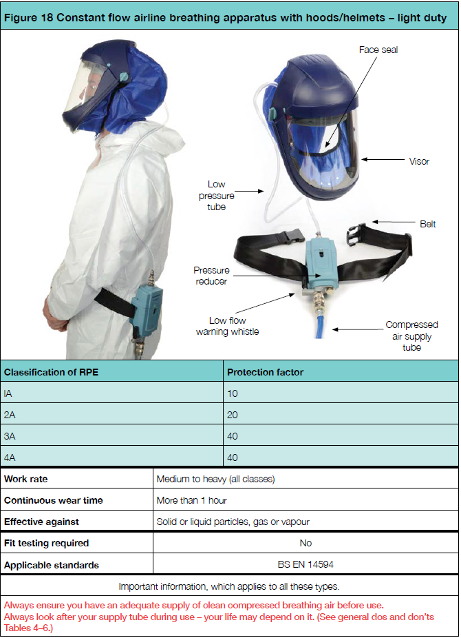 Constant flow airline breathing apparatus with hoods helmets   light duty
