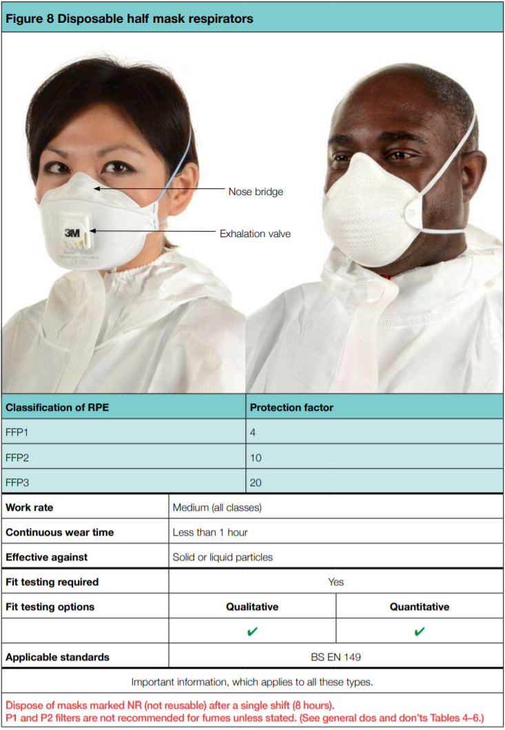 Disposable half mask respirators