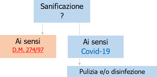 Sanificazione   tipologie