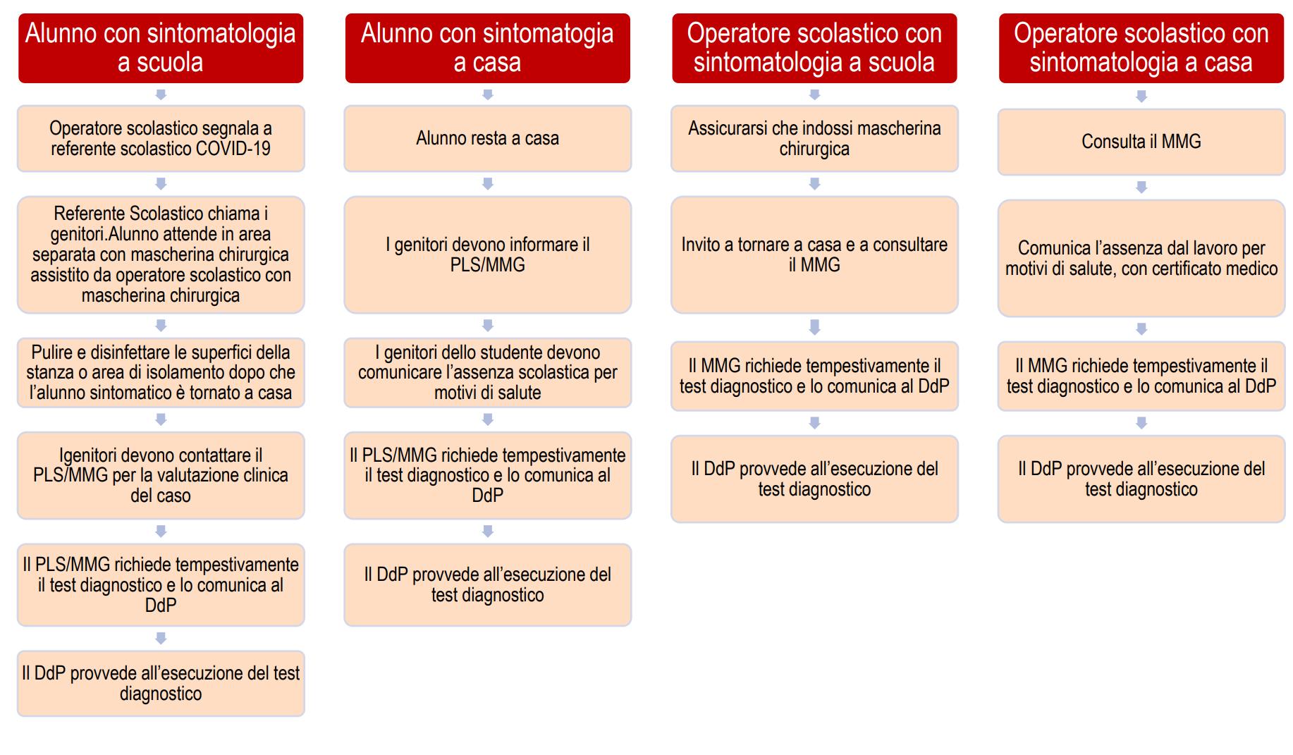 Indicazioni operative gestione casi e focolai di SARS-CoV-2 scuole -  Certifico Srl